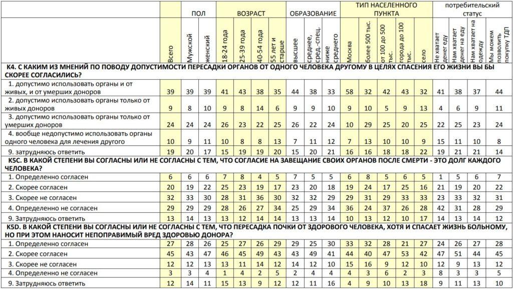 answer-russian-transplantation-2