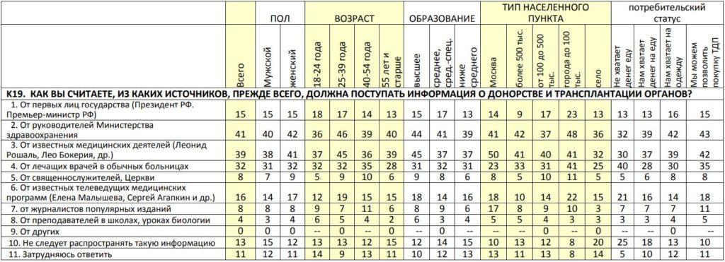 answer-russian-transplantation-9