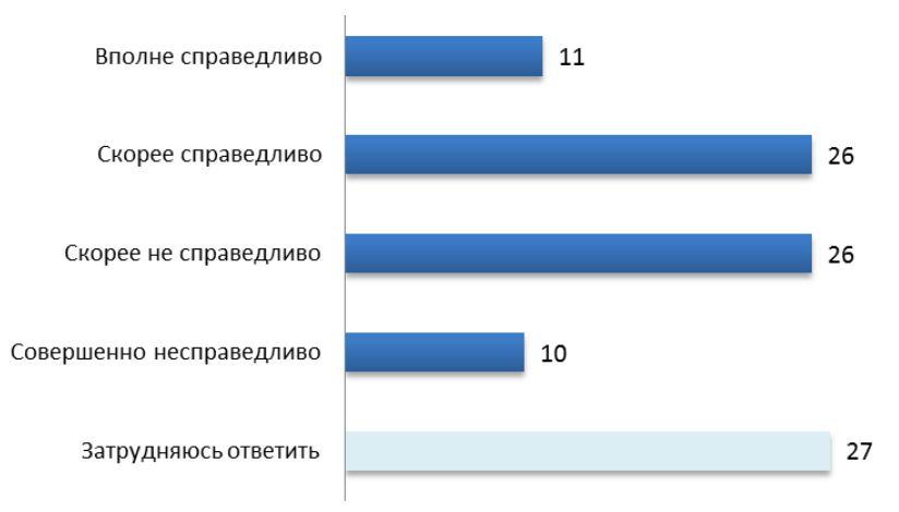levada-transplantation-russia