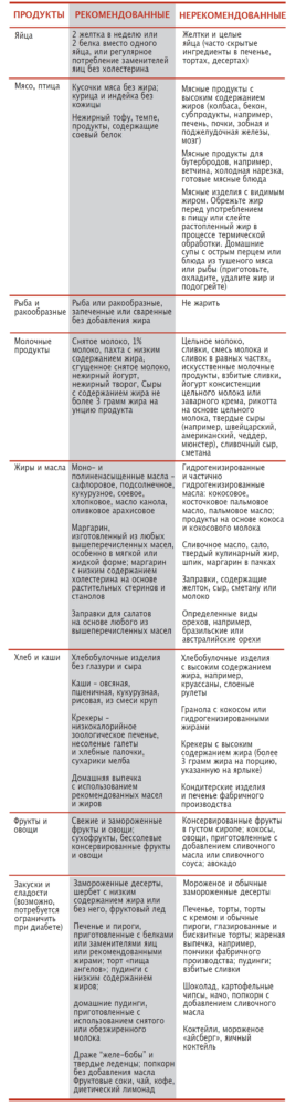 таблица пищевого рациона при ХПН