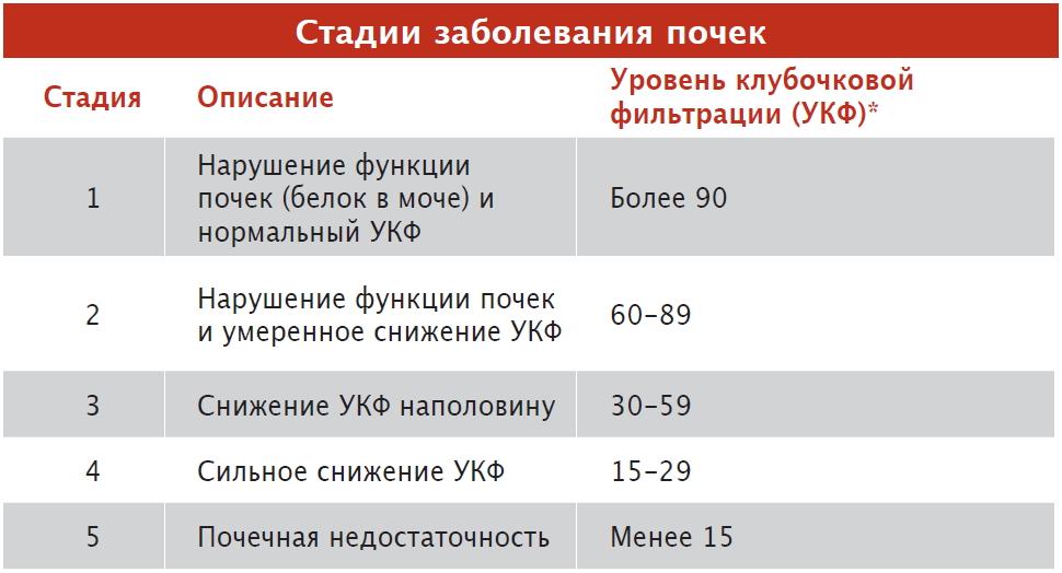 стадии заболевания почек таблица