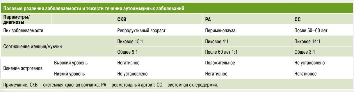 аутоимунные заболевания таблица