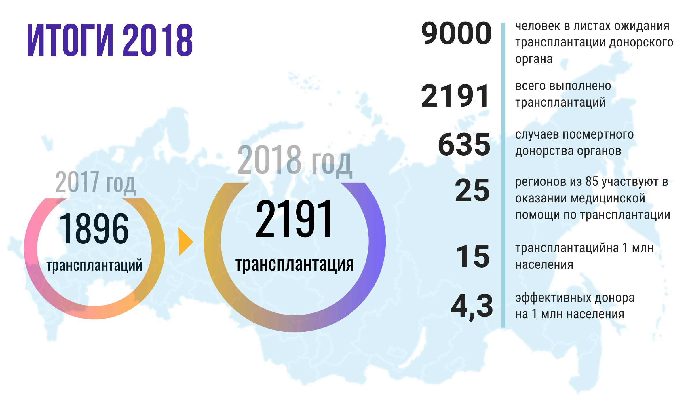 донорство в России 2018 картинка