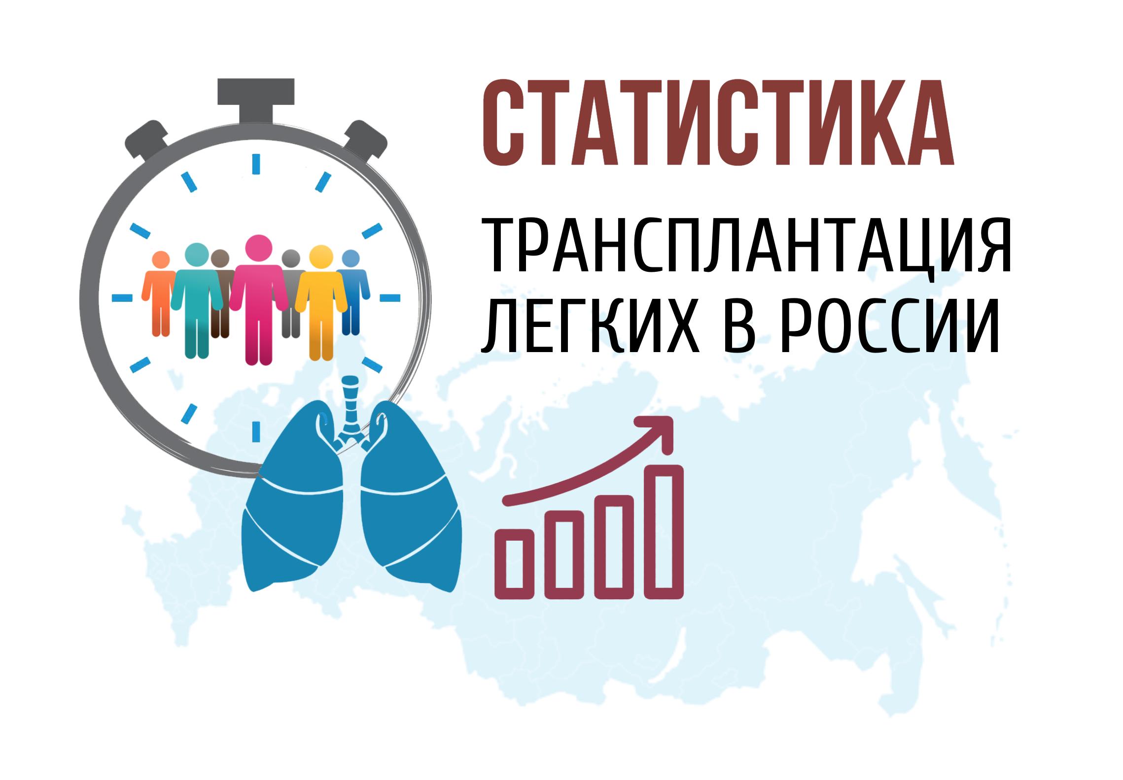 Статистика по трансплантации легких в России